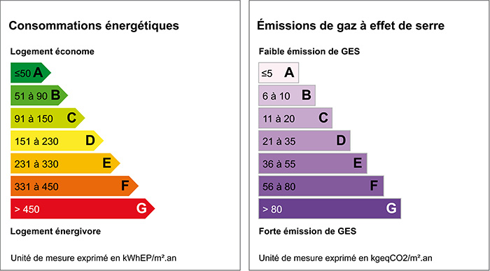 Le diagnostic de performance énergétique.