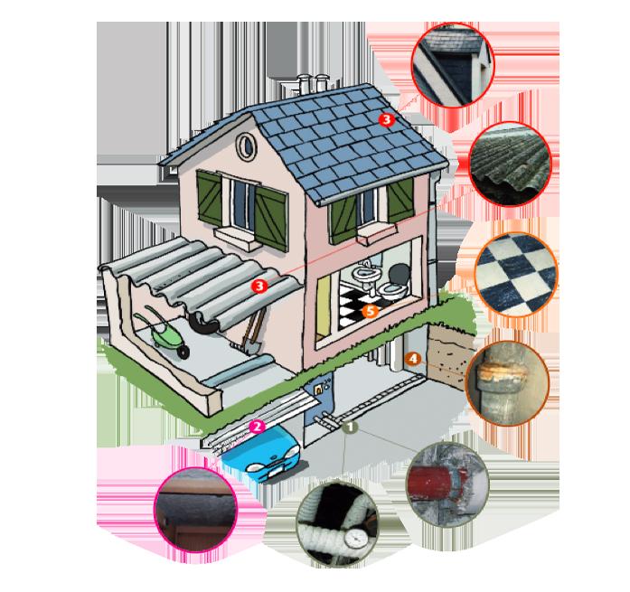 Les lieux où se trouve l'amiante dans votre habitation
